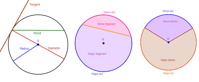 Circles diameter chord radius arc tangent examples videos parts of a circle ccuart Image collections