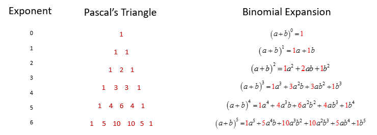 pascals triangle binomial expansion