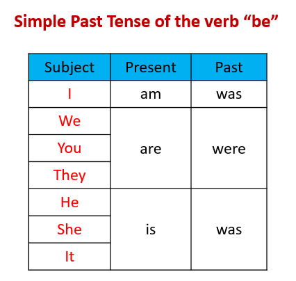 Past Tense of Be