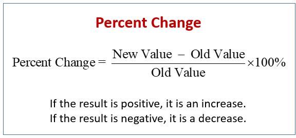 Percent Change  Examples  Solutions  Videos  Activities