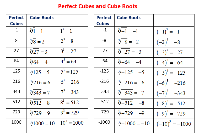 perfect cubes, cube roots