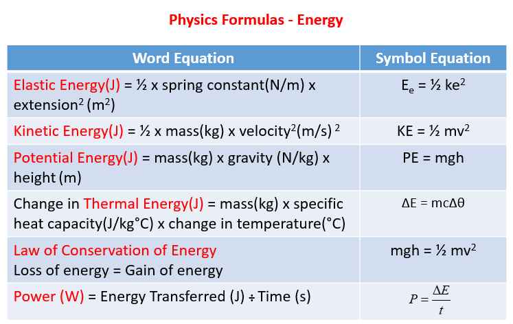 Physics Formulas, Energy