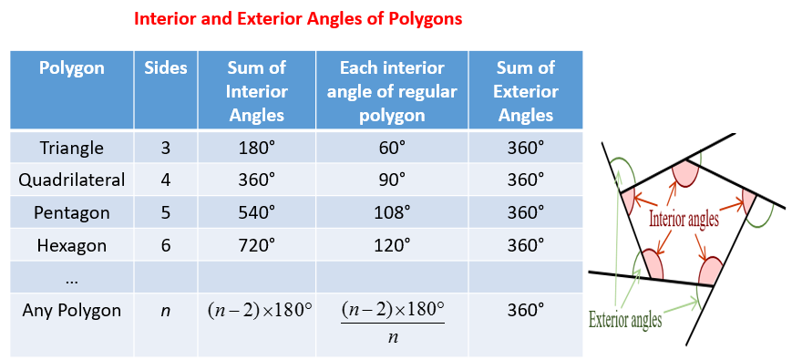 interior exterior angles polygon