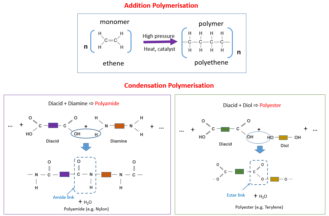 Addition Condensation Polymerisation