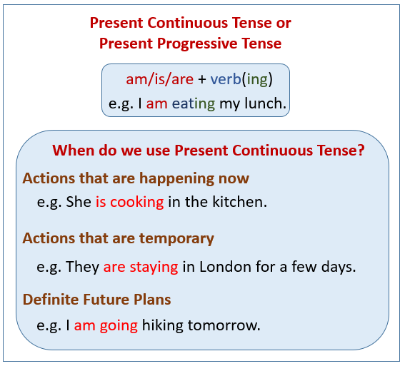 Present Continuous Tense Examples Explanations Videos