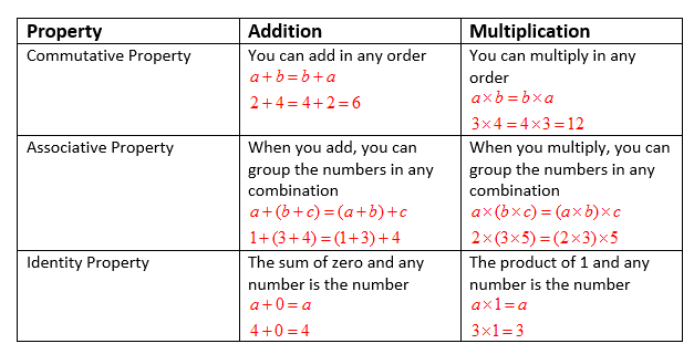Associative And Identity Property Examples Solutions Videos