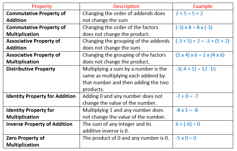 properties of integers