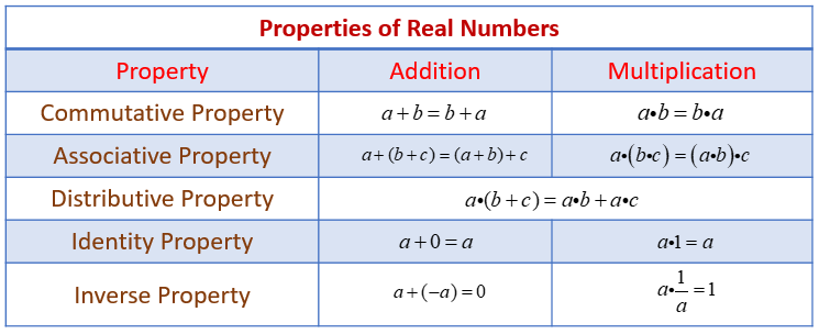 Properties Of Real Numbers Examples Solutions Worksheets Videos