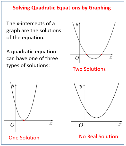 Graphical Solutions Of Quadratic Functions Solutions Examples Videos