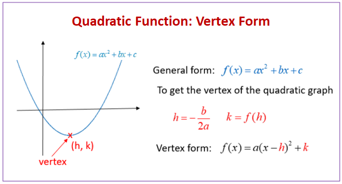 Quadratic Equation Vertex Form