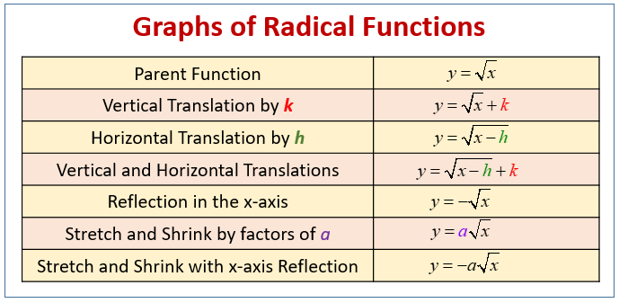 Radical Function Transformations