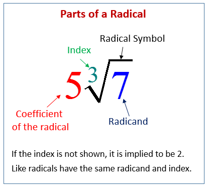 Parts of a Radical