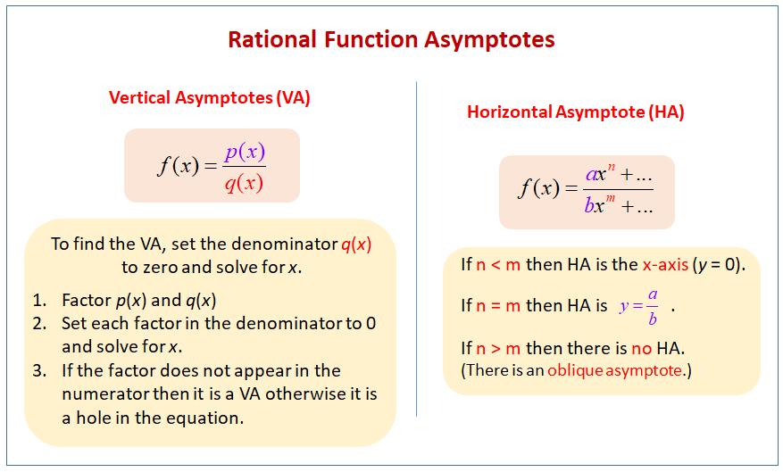 Rational Function Asymptotes