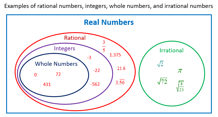 Rational Irrational Numbers