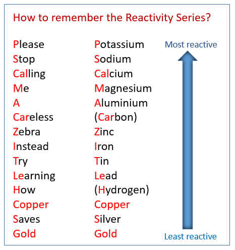 Reactivity Series of Metals (Displacement)
