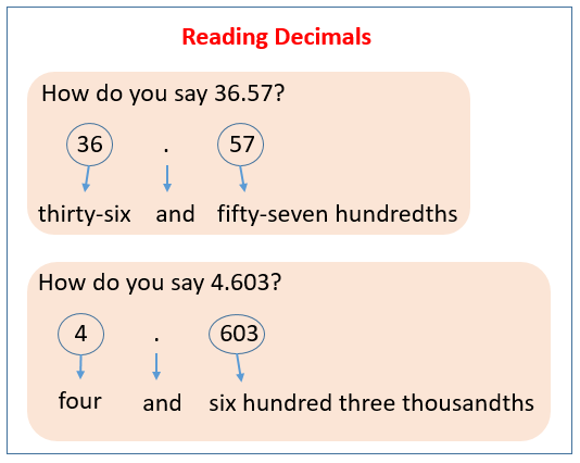 reading and writing decimals solutions examples videos  reading and writing decimals