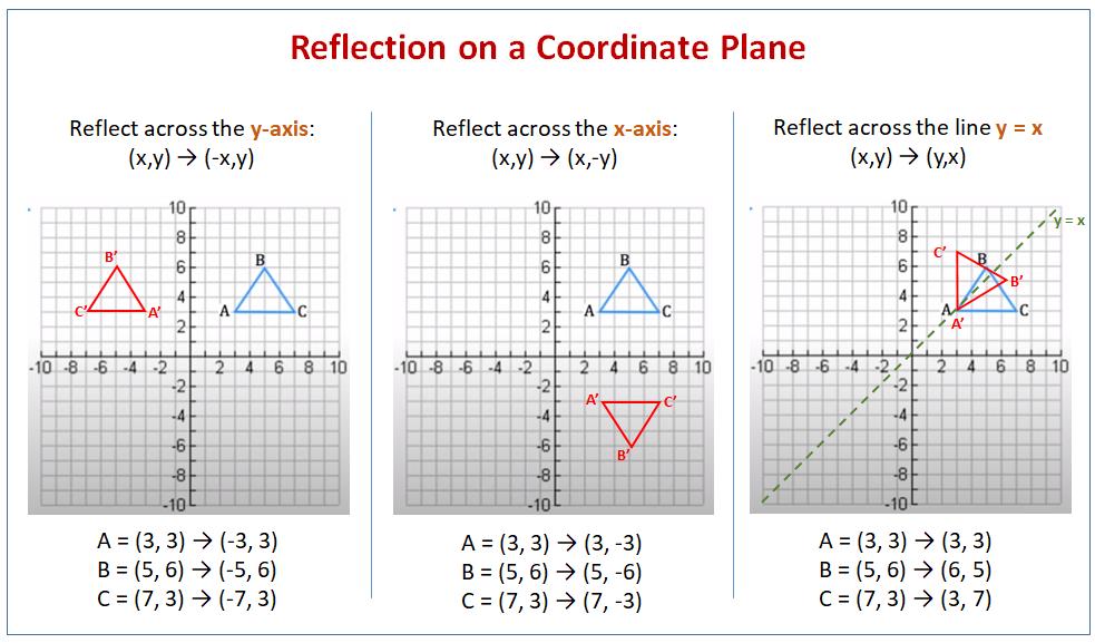 Reflection Coordinate Plane