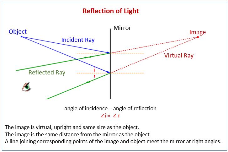 Reflection of Light, Mirror