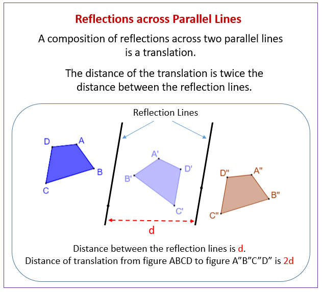 Reflections across Parallel Lines
