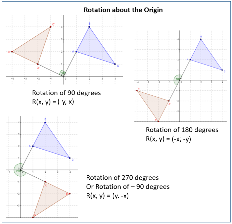 Rotations about the Origin solutions examples worksheets – Rotations Worksheet