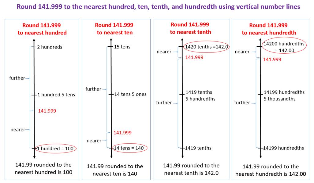 Round decimals using vertical number lines