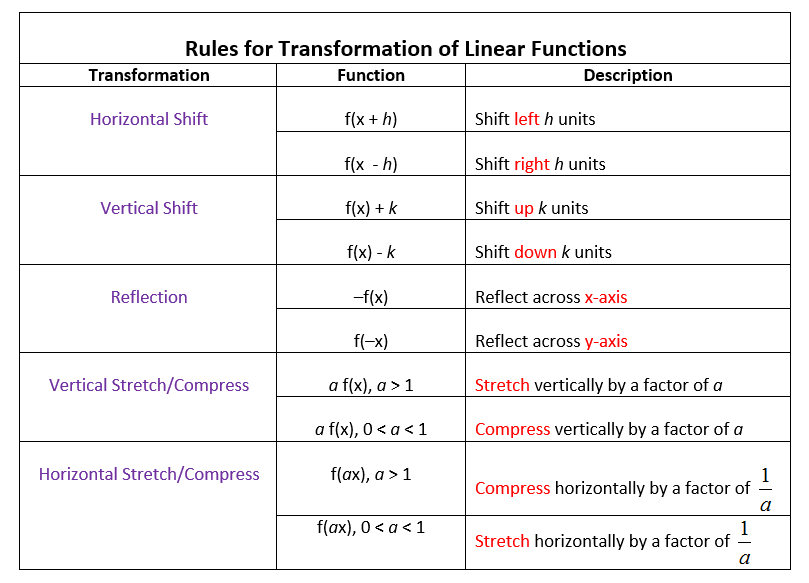 F X H F X H Calculus: Transformations Of Linear Functions (videos, Worksheets