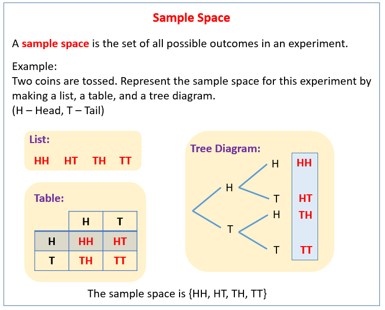 Sample space in probability solutions examples videos the following diagram shows how the sample space for an experiment can be represented by a list a table and a tree diagram ccuart Image collections
