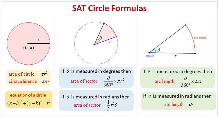 SAT Circles