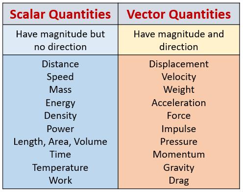 Scalar Vector Quantities
