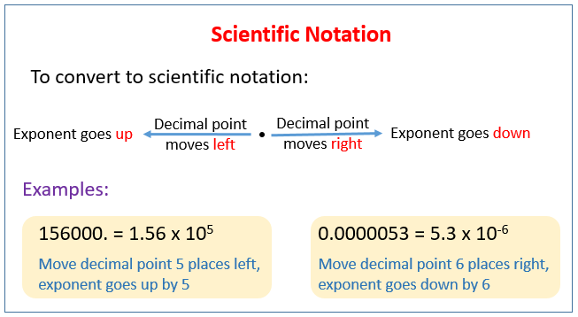 Scientific Notation in Chemistry (solutions, examples ...