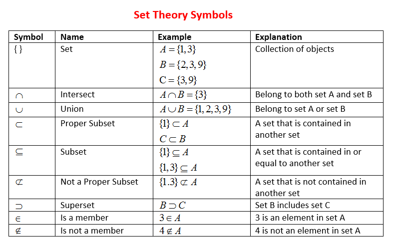 Set Symbols and Notations