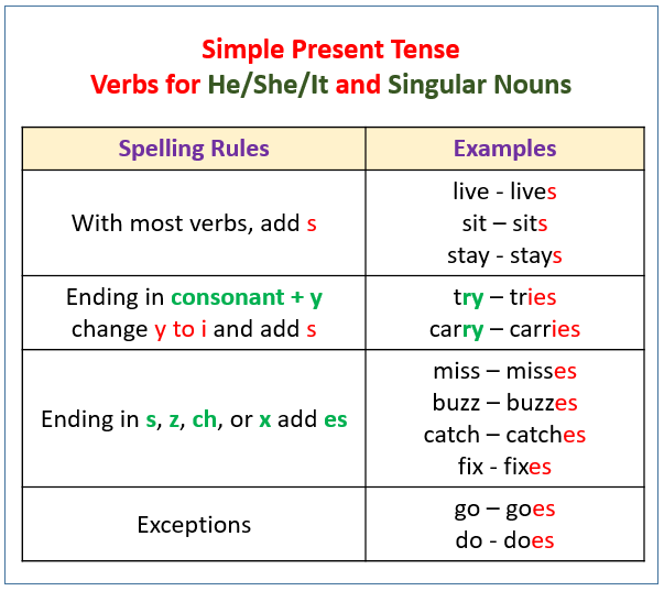 Verbs Present Tense With Examples Videos