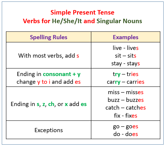 Simple Present Tense Verbs