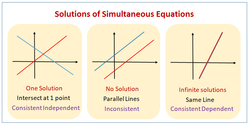 Simultaneous Equations Graph