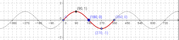 sine graph in degrees