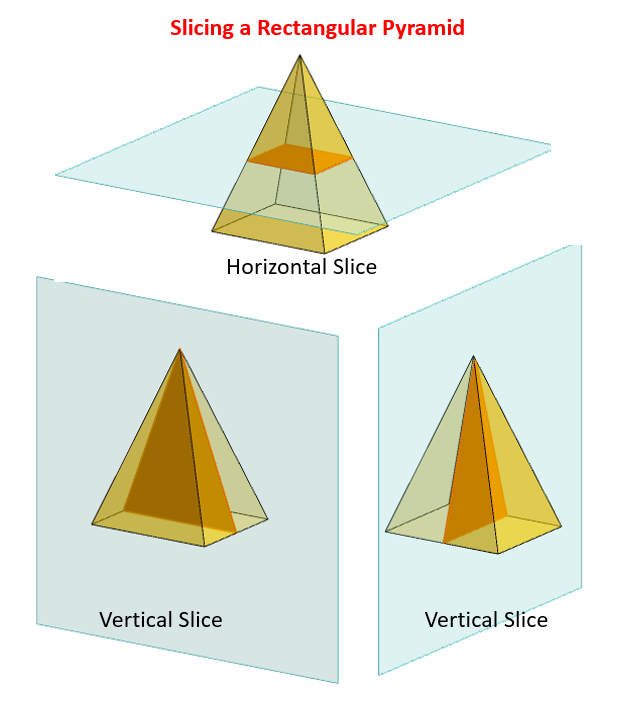 Slicing Rectangular Pyramid