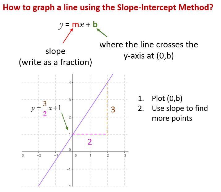 Graphing Lines By Slope Intercept Method Solutions Examples