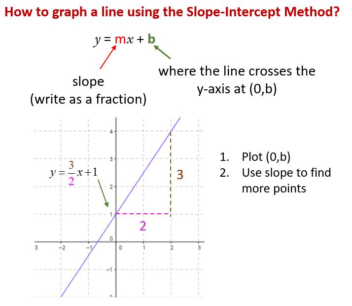 Graph using slope-intercept method