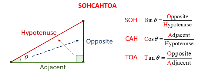 Sohcahtoa Worksheet | Homeschooldressage.com