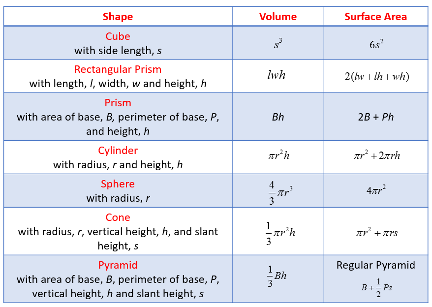 Solid Geometry - Types of Solids (Formulas, Examples, Worksheets