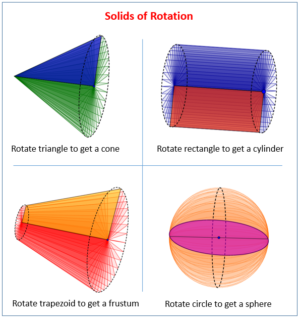 Solids of Rotation