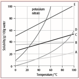 Solubility Curve Worksheet   Clycloud co as well  besides  additionally Solubility Curve Worksheet together with 55 Solubility Curve Practice Lems Worksheet 1 Key  Sage Books moreover Solubility Curve Practice Problems Worksheet 1 as well Unit 6  Solutions also  in addition Reading Solubility Curves   YouTube further solubility curves worksheet and answers   Benfirth info additionally  moreover Solubility Curve Worksheet Key   Afrimarine also Solubility Graph Worksheet   Oaklandeffect likewise  moreover Solubility Curves Worksheet Answers   Homedressage further . on solubility curve worksheet answer key