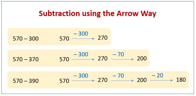 Subtract Arrow Way