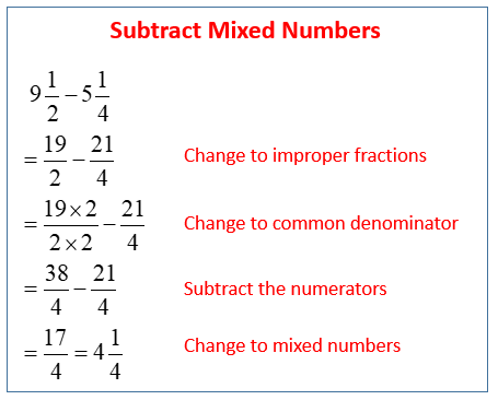 Subtracting Mixed Numbers (examples, solutions, videos)