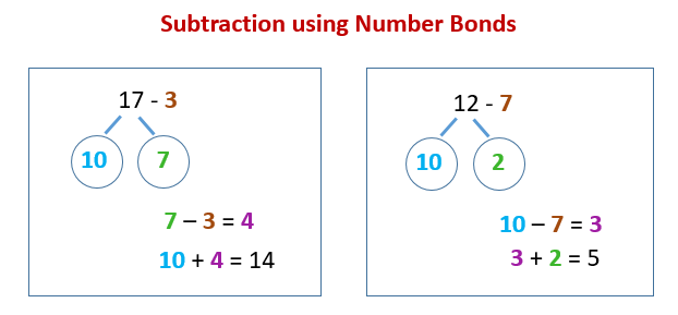 Subtraction Number Bond