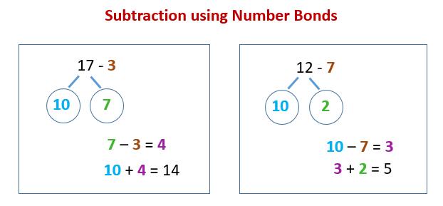 Subtraction Number Bond