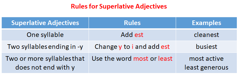 Rules for Superlative Adjectives