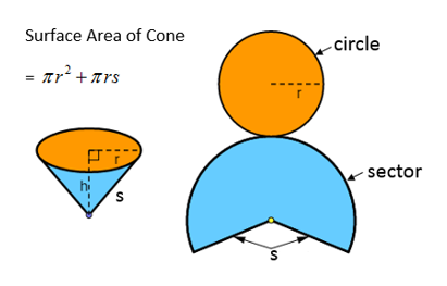 surface area of cone