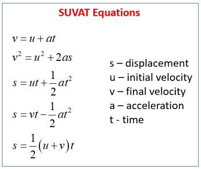 SUVAT Equations