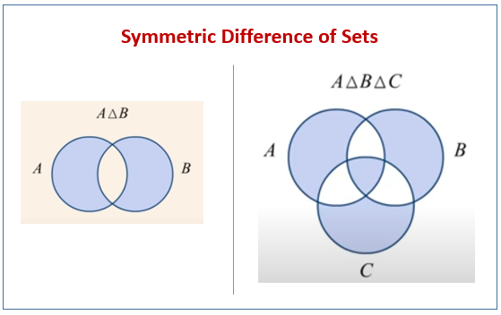 Symmetric Difference of Two and Three Sets